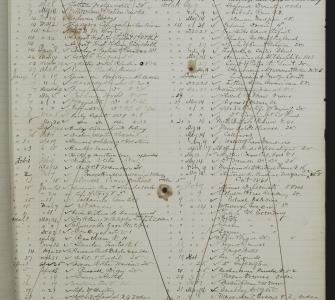 "Loan Receipt Book ""M"" (1863-1867), Loans to Senator Charles Sumner from Library of Congress"