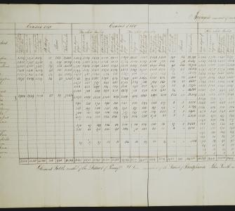 State Census Schedule, Pennsylvania, 1790 and 1800