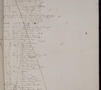 Henry Wilson's borrowing history at the Library of Congress